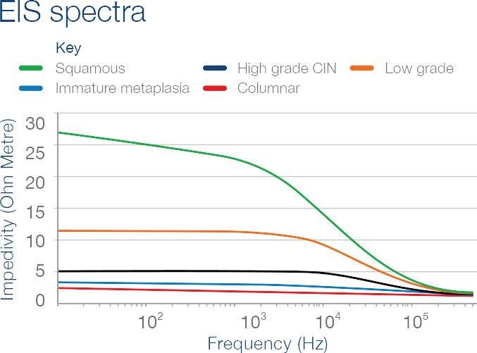 eis spectra